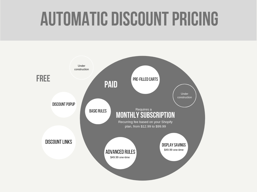 Automatic Discount Pricing